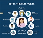 HIPAA Access Infographic